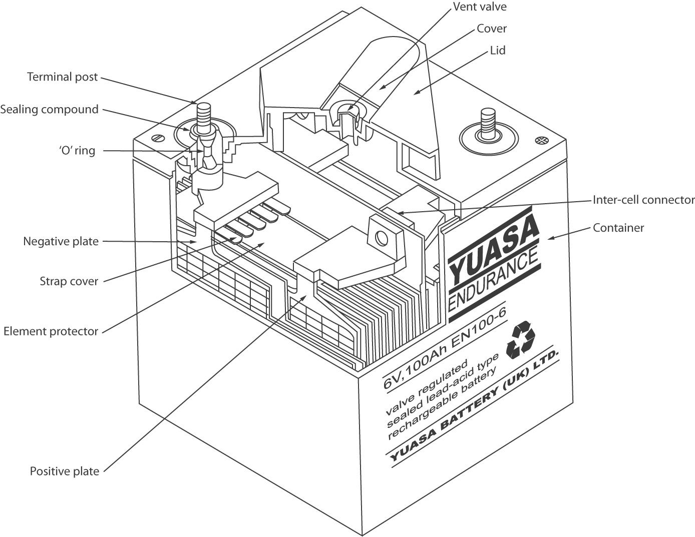 Cross section image of VRLA battery